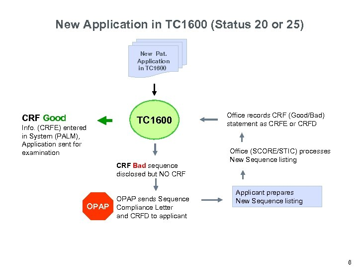 New Application in TC 1600 (Status 20 or 25) New Pat. Application in TC
