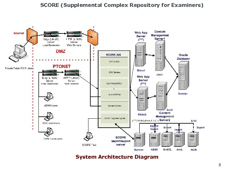 SCORE (Supplemental Complex Repository for Examiners) System Architecture Diagram 8