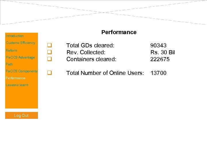 Performance Introduction Customs Efficiency Reform Pa. CCS Advantage Path Pa. CCS Components Performance Lessons
