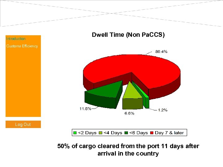 Introduction Dwell Time (Non Pa. CCS) Customs Efficiency Log Out 50% of cargo cleared