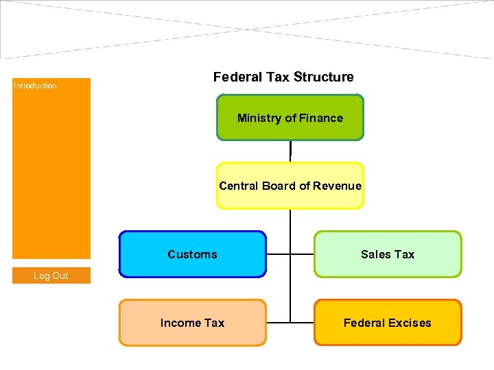 Introduction Federal Tax Structure Ministry of Finance Central Board of Revenue Customs Sales Tax