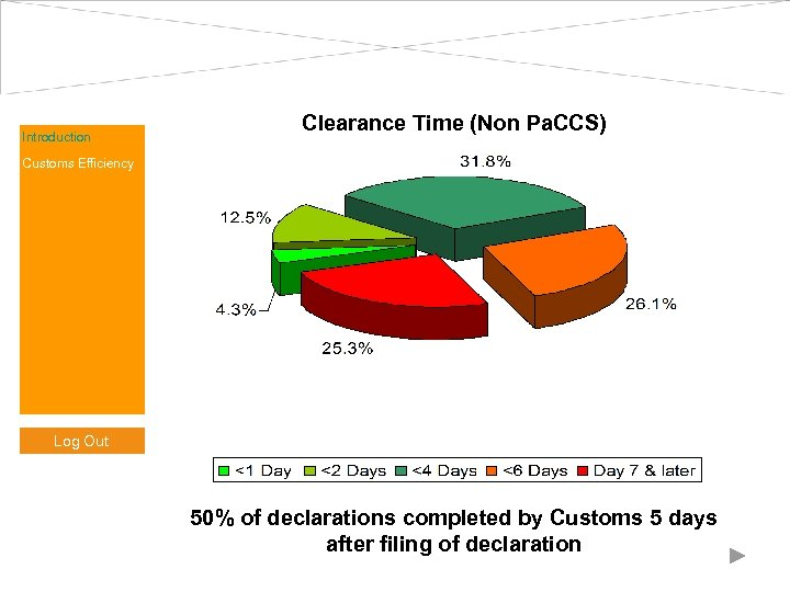 Introduction Clearance Time (Non Pa. CCS) Customs Efficiency Log Out 50% of declarations completed