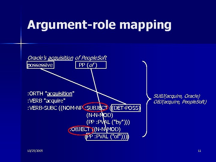Argument-role mapping Oracle's acquisition of People. Soft possessive PP (of ) : ORTH