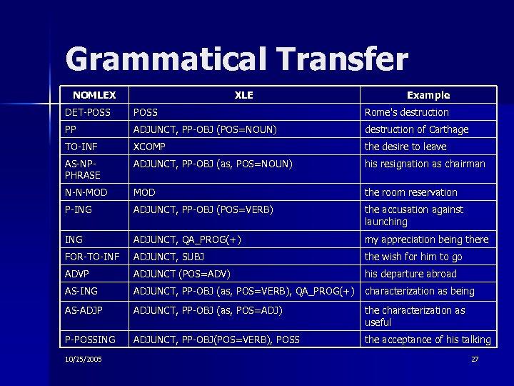 Grammatical Transfer NOMLEX XLE Example DET-POSS Rome's destruction PP ADJUNCT, PP-OBJ (POS=NOUN) destruction of