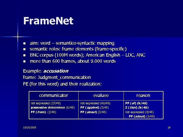 Frame. Net n n aim: word – semantico-syntactic mapping semantic roles: frame elements (frame-specific)
