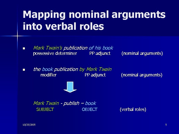 Mapping nominal arguments into verbal roles n Mark Twain's publication of his book possessive