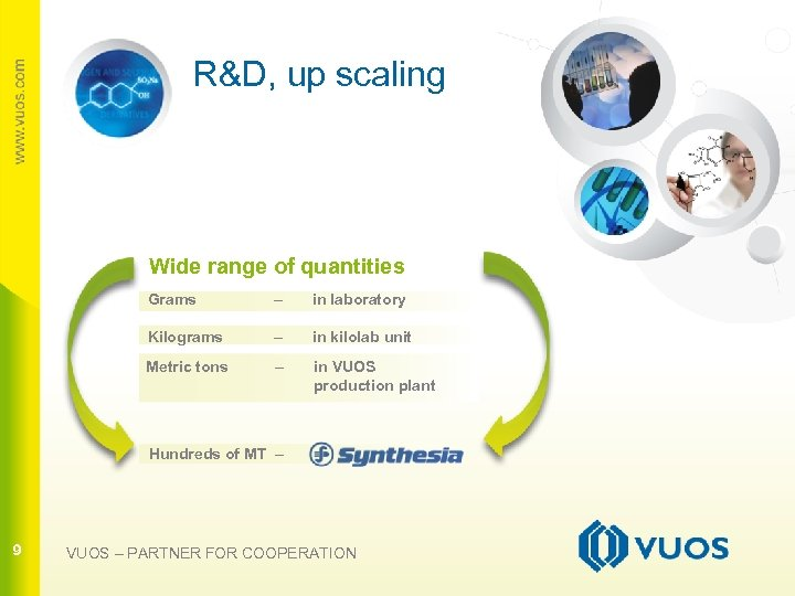 R&D, up scaling Wide range of quantities Grams – in laboratory 9 Kilograms –