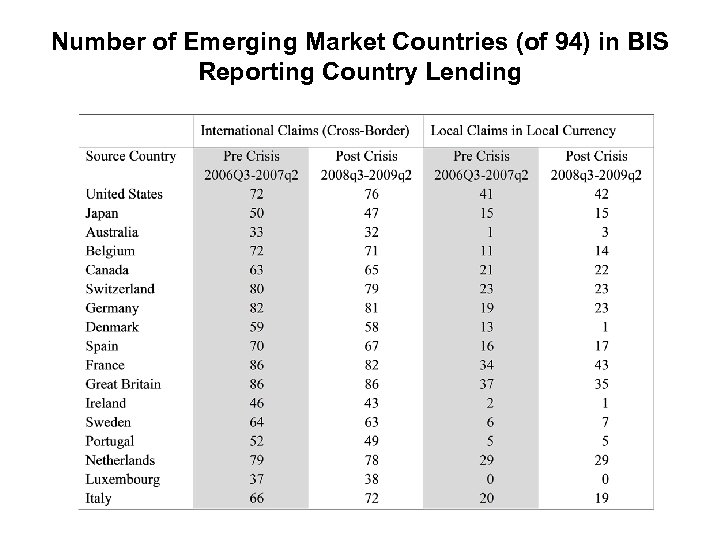 Number of Emerging Market Countries (of 94) in BIS Reporting Country Lending