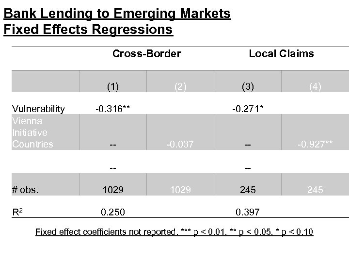 Bank Lending to Emerging Markets Fixed Effects Regressions Cross-Border Local Claims (1) (2) (3)