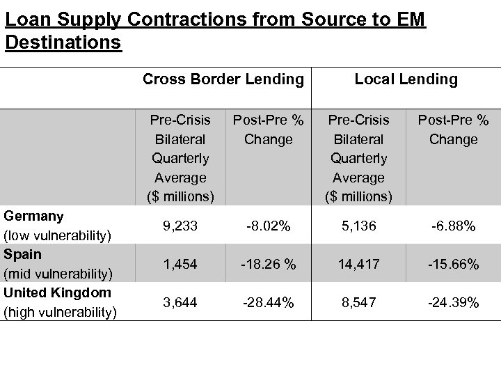 Loan Supply Contractions from Source to EM Destinations Cross Border Lending Local Lending Pre-Crisis