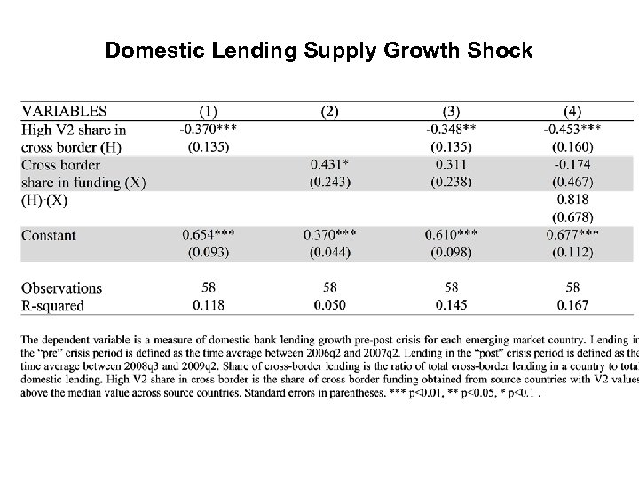 Domestic Lending Supply Growth Shock