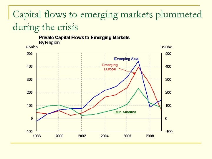 Capital flows to emerging markets plummeted during the crisis