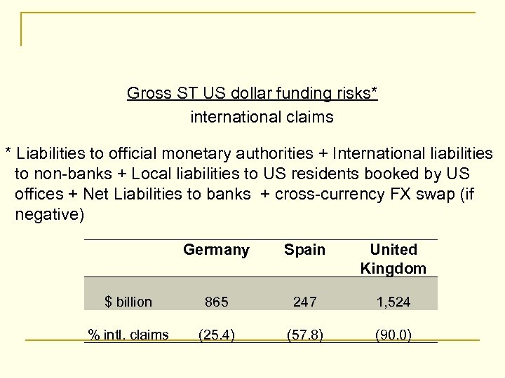 Gross ST US dollar funding risks* international claims * Liabilities to official monetary authorities