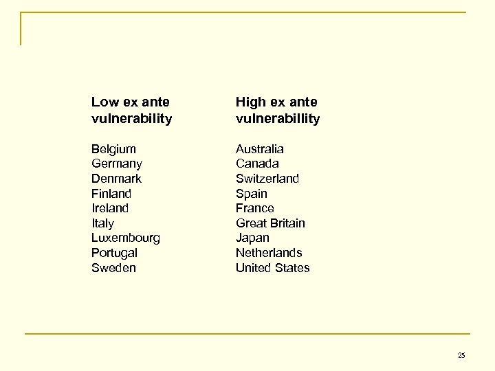 Low ex ante vulnerability High ex ante vulnerabillity Belgium Germany Denmark Finland Ireland Italy