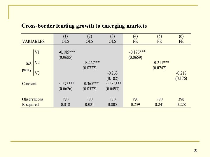 Cross-border lending growth to emerging markets 30