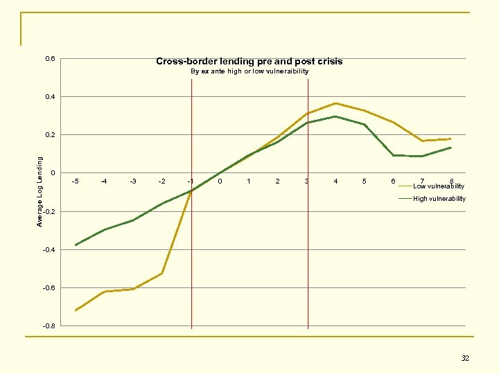 0. 6 Cross-border lending pre and post crisis By ex ante high or low