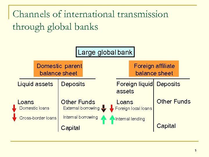 Channels of international transmission through global banks Large global bank Domestic parent balance sheet