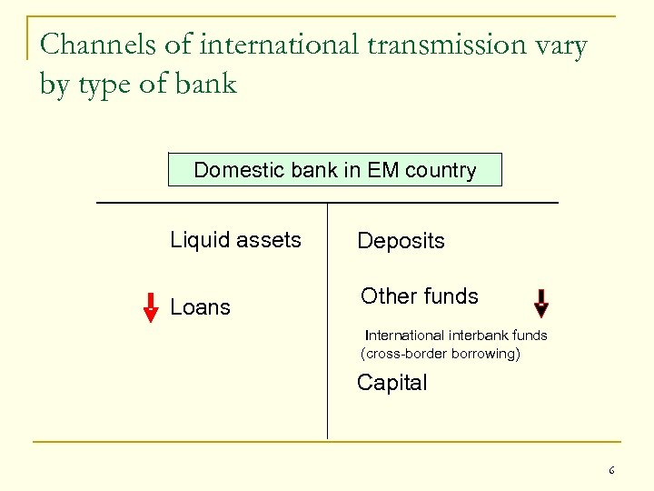 Channels of international transmission vary by type of bank Domestic bank in EM country