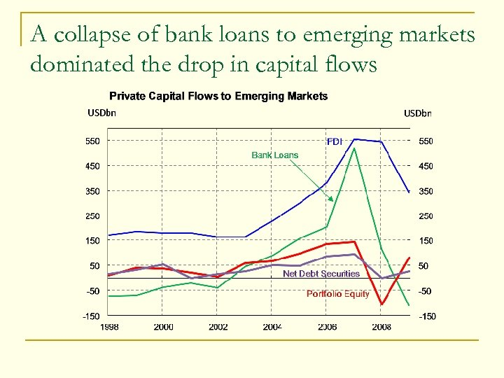 A collapse of bank loans to emerging markets dominated the drop in capital flows