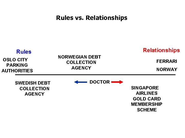 Rules vs. Relationships Rules OSLO CITY PARKING AUTHORITIES SWEDISH DEBT COLLECTION AGENCY Relationships NORWEGIAN