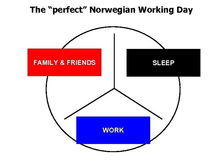"The ""perfect"" Norwegian Working Day FAMILY & FRIENDS SLEEP WORK"
