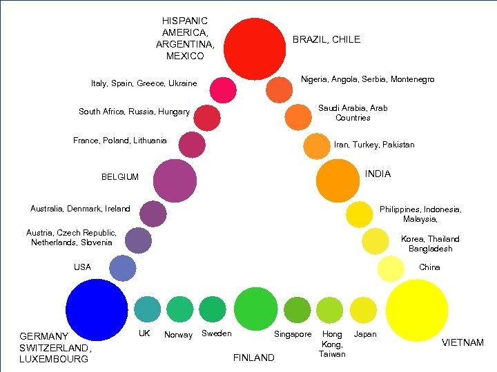 HISPANIC AMERICA, ARGENTINA, MEXICO BRAZIL, CHILE Nigeria, Angola, Serbia, Montenegro Italy, Spain, Greece, Ukraine