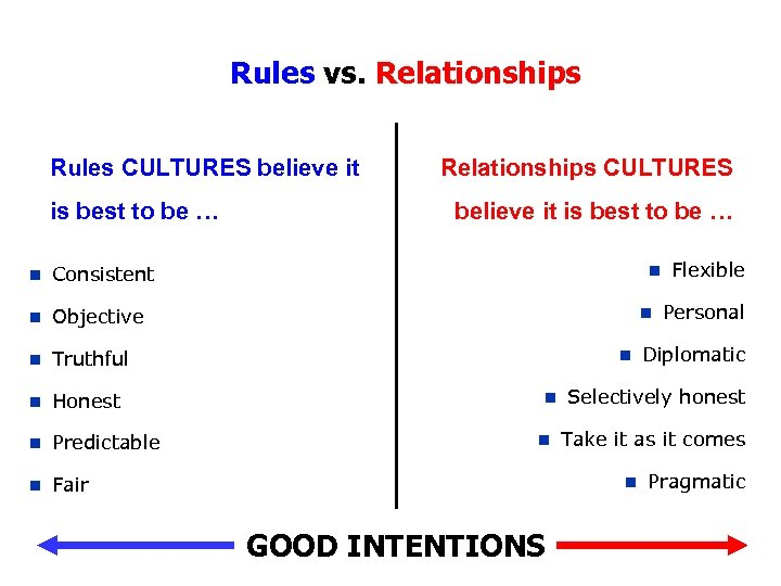 Rules vs. Relationships Rules CULTURES believe it is best to be … n Objective