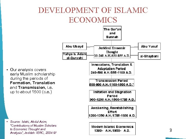 DEVELOPMENT OF ISLAMIC ECONOMICS • Our analysis covers early Muslim scholarship during the periods