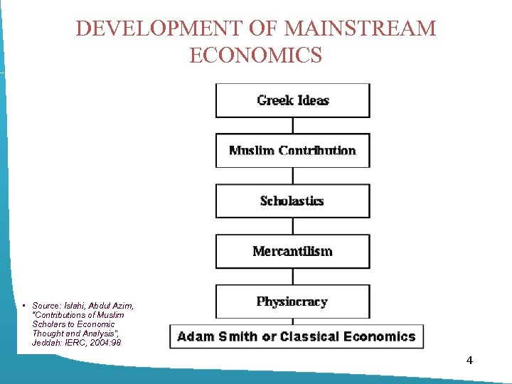 "DEVELOPMENT OF MAINSTREAM ECONOMICS • Source: Islahi, Abdul Azim, ""Contributions of Muslim Scholars to"