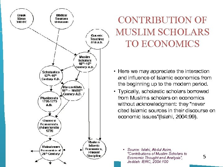 CONTRIBUTION OF MUSLIM SCHOLARS TO ECONOMICS • Here we may appreciate the interaction and