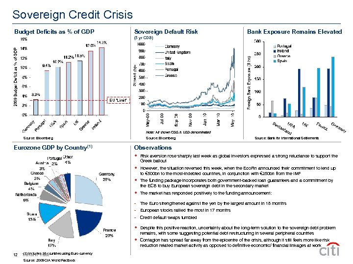 Sovereign Credit Crisis Budget Deficits as % of GDP Sovereign Default Risk Bank Exposure