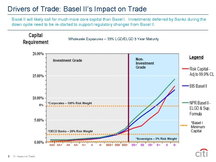 Drivers of Trade: Basel II's Impact on Trade Basel II will likely call for