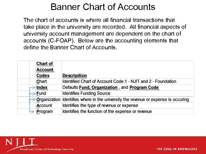 Banner Chart of Accounts The chart of accounts is where all financial transactions that