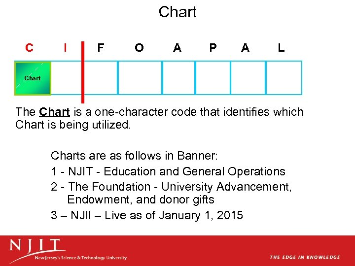 Chart C Account Chart Index I F Required O Organization A Account P Program