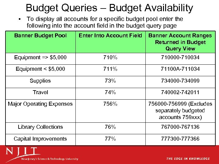 Budget Queries – Budget Availability § To display all accounts for a specific budget