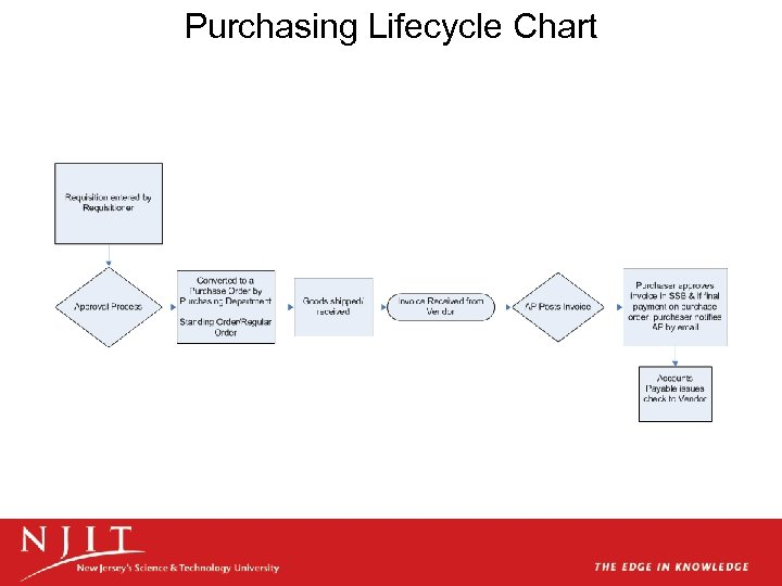 Purchasing Lifecycle Chart