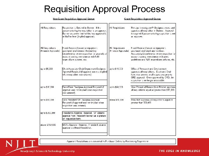 Requisition Approval Process