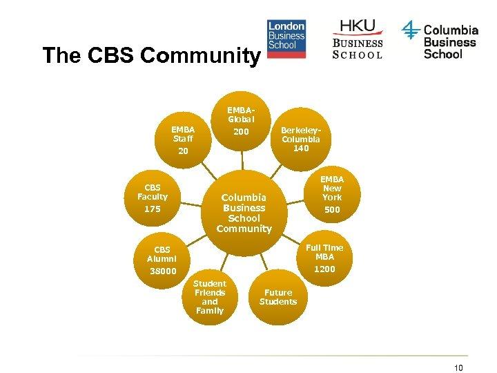 The CBS Community EMBAGlobal 200 EMBA Staff 20 CBS Faculty 175 Berkeley. Columbia 140