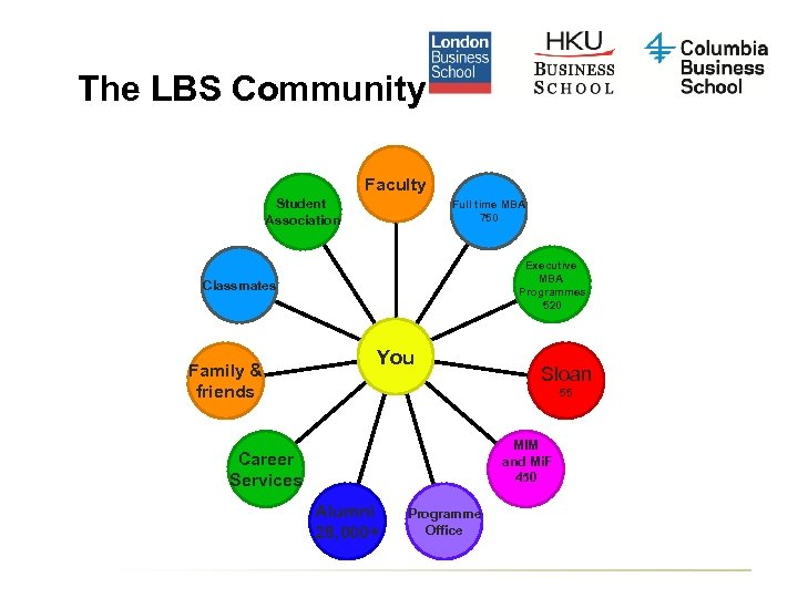 The LBS Community Faculty Student Association Full time MBA 750 Executive MBA Programmes 520
