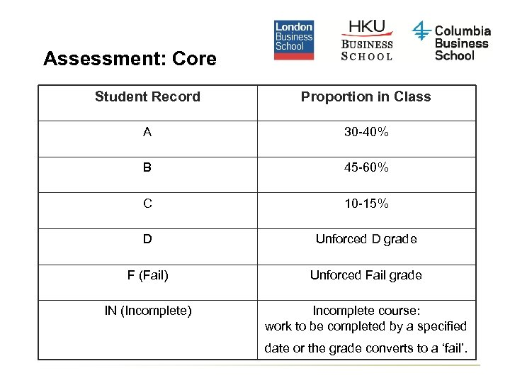 Assessment: Core Student Record Proportion in Class A 30 -40% B 45 -60% C