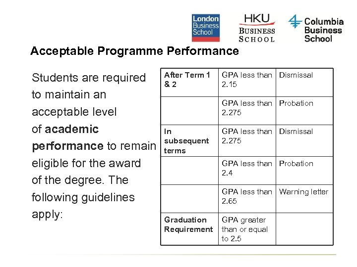 Acceptable Programme Performance Students are required to maintain an acceptable level of academic performance
