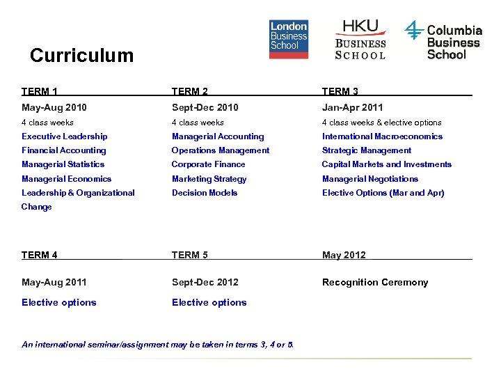 Curriculum TERM 1 TERM 2 TERM 3 May-Aug 2010 Sept-Dec 2010 Jan-Apr 2011 4