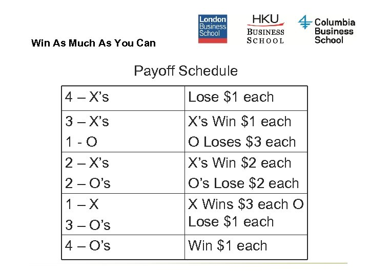 Win As Much As You Can Payoff Schedule 4 – X's Lose $1 each