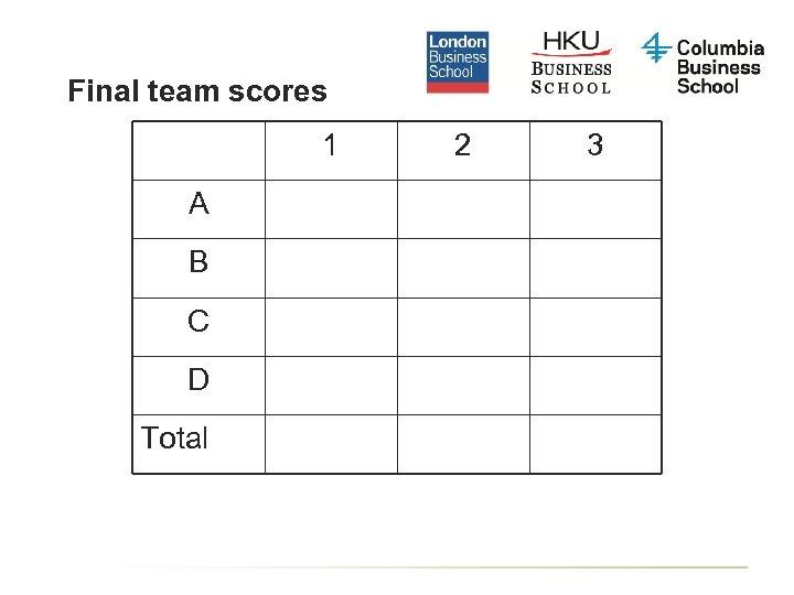 Final team scores 1 A B C D Total 2 3