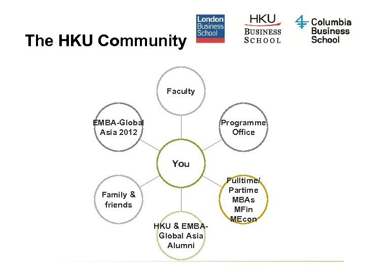 The HKU Community Faculty EMBA-Global Asia 2012 Programme Office You Family & friends HKU