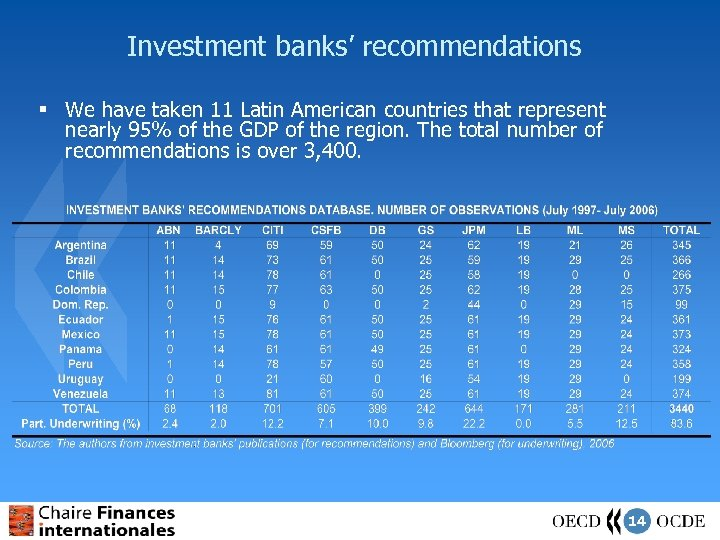 Investment banks' recommendations § We have taken 11 Latin American countries that represent nearly