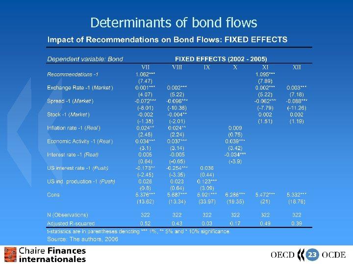 Determinants of bond flows 23