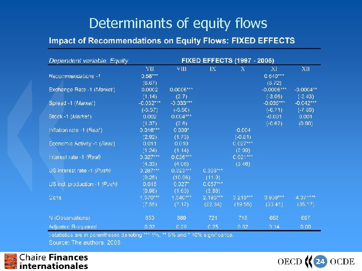 Determinants of equity flows 24