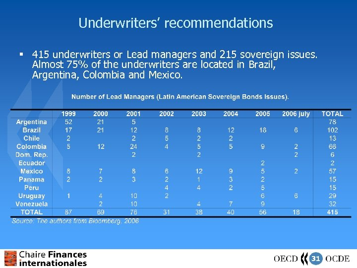 Underwriters' recommendations § 415 underwriters or Lead managers and 215 sovereign issues. Almost 75%