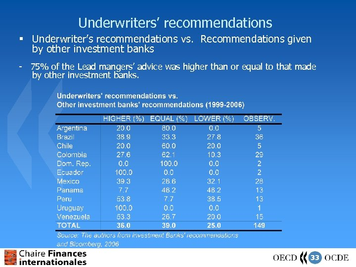 Underwriters' recommendations § Underwriter's recommendations vs. Recommendations given by other investment banks - 75%